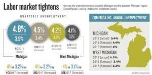 As economic expansion continues, labor remains a key concern for Michigan employers