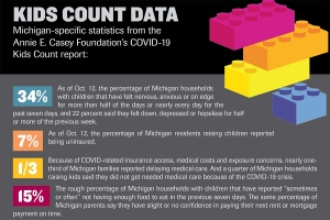 Kids Count report highlights toll of COVID-19 pandemic on Michigan families
