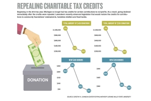 State lawmakers, nonprofits renew push to restore charitable giving tax credits