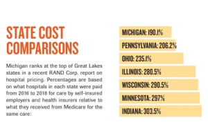 Michigan ranks second-lowest for hospital payments in RAND Corp. study