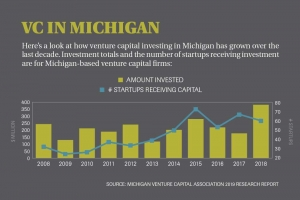 Michigan VC industry makes gains in diversity, still 'room for improvement'