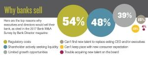 Banking industry remains conducive to more M&A in 2017