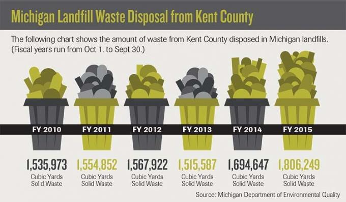 Kent County to explore sustainable business park at Byron Center landfill